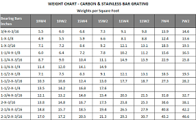Steel Wt Chart Qmsdnug Org