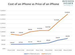Iphone Pricing Chart Chart The Difference Between Iphone Build Costs And
