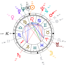 Astrology And Natal Chart Of George Soros Born On 1930 08 12