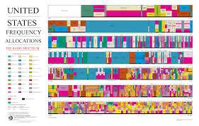 Electromagnetic Chart Electromagnetic Spectrum Regulation Nasa