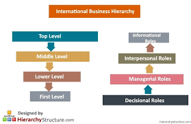 International Business Hierarchy Business Get Over It