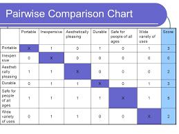 Pairwise Comparison Chart Pairwise Comparison Chart