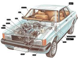 Những kiến thức căn bản trong hệ thống điện ô tô
