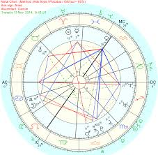54 Qualified Birth Chart Left Side