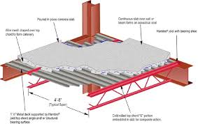 hambro md2000 floor system combines composite joists with poured concrete and metal decking chi tiet concrete flooring và construction