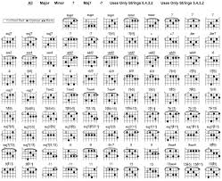 advanced guitar chords jazz guitar chord chart songmaven