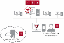 Mcafee Endpoint Protection Essential For Smb Faqs