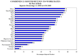 Workers Comp Pay Chart Dwc Return To Work Rates For Injured Workers With Permanent