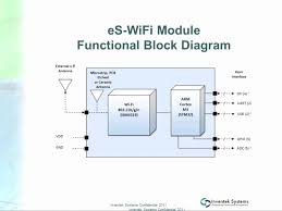 wifi block diagram info embedded coding tiny serial wifi module includes arm cortex m3 wiring block