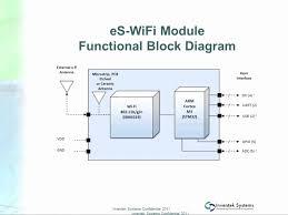 wifi block diagram ireleast info embedded coding tiny serial wifi module includes arm cortex m3 wiring block