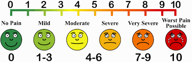 Pain Scale Chart 1 To 10 Levels Disabled World
