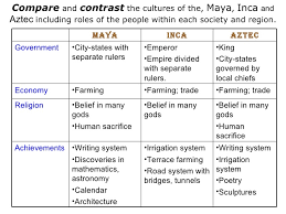 Aztec And Inca Comparison Essay Aztec And Inca Comparison