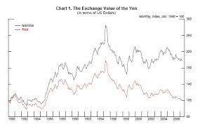 Yen Trend Chart Frb What Can The Data Tell Us About Carry Trades In