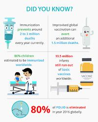 Polio Vaccine Chart Immunization Scheduler Birth 12 Years Vaccination Schedule