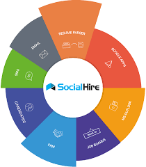 Ats Applicant Tracking System Social Hire Ats Infographic Employee Referral And