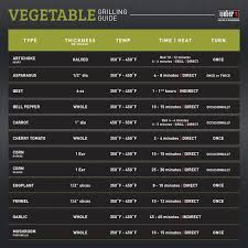 Grill Your Vegetables Try This Tip From Weber Sauces