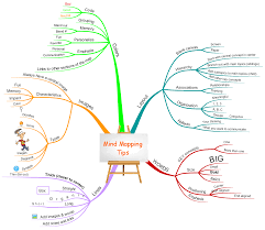 mind mapping tips map from peg l watch later mind mapping tips map from peg l