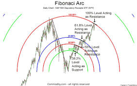 Fibonacci Arcs Technical Analysis