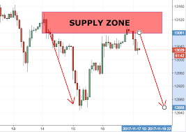 How To Identify Supply And Demand Zones On A Chart What Are Supply And Demand Zones And How To Trade With Them