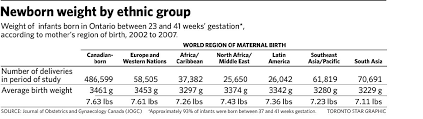 New Birth Weight Curves Tailored To Babys Ethnicity The Star