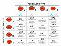 Blood Type Donor Compatibility Chart Can A Donor With Type Ab Blood Give Can Give Blood To