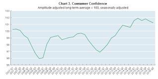 Spain Gdp Chart A Dash Of Data Spotlight On Spanish Households Oecd
