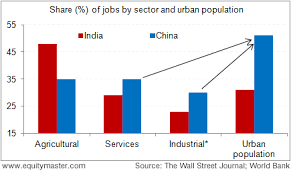 India Population Chart 2015 India Lags China In Urbanization Chart Of The Day 12