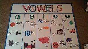 Short Vowel Anchor Chart Kindergarten Anchor Charts