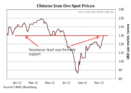 Daily Iron Ore Price Update 2013 Forecasts Macrobusiness