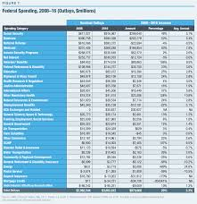 Obamas Fiscal Legacy An Overview Of Spending Taxes And