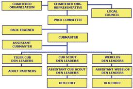 Faithful Boy Scout Troop Organization Chart Scout Troop