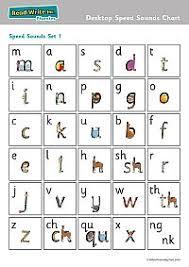 Ruth Miskin Phonics Chart Read Write Inc Desktop Speed Sounds Chart Pack Of 10 Rwidssa4