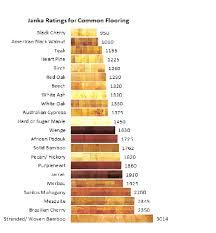 wood floor hardness scale valuable janka scale hardwood flooring hardness cherry