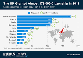 Chart The Uk Granted Almost 179 000 Citizenship In 2011