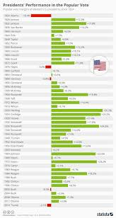 Us Presidents Chart Chart Which Presidents Did Not Win The Popular Vote Statista