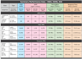 Summary Performance Comparison Hdd Sshd Ssd Calypso