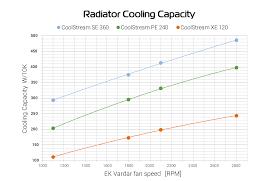Radiator Output Chart Radiators Part 3 Small And Thick Or Slim And Big Ekwb Com