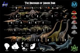 My Size Chart Of Nearly Every Dinosaur In The Jurassic Park