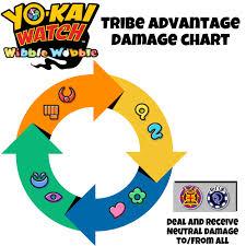 Mega Man 3 Damage Chart Simple Tribe Advantage Damage Chart For Wibble