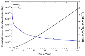 Energies Free Full Text Evaluation Of Gas Production From