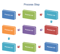 Process Steps Process Examples Include Process Step Process Flow Chart And