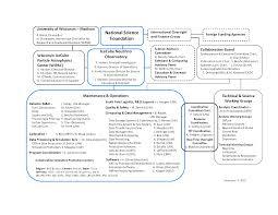 Ice Organizational Chart Organization Chart
