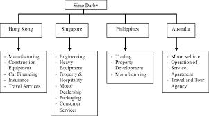 Sime Darby Major Business Regions For International