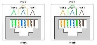 cat5 t568b wiring diagram facbooik com Cat6 Module Wiring Diagram rj45 pinout \& wiring diagrams for cat5e or cat6 cable \ readingrat Cat6 Jack Wiring