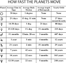 Planets Returns Cycles Astrology Planets Numerology