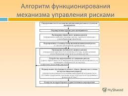 Презентация на тему ПРОЦЕСС УПРАВЛЕНИЯ РИСКАМИ НА ПРЕДПРИЯТИИ  6 Алгоритм функционирования механизма управления рисками