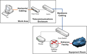 structured cabling wikipedia Network Wiring Standard T568A Wiring -Diagram