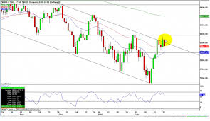 Highlighted Pattern On This Technical Chart Of The Ftse100