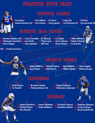 Buffalo Bills Defensive Depth Chart 54 Exact Bills Depth Chart