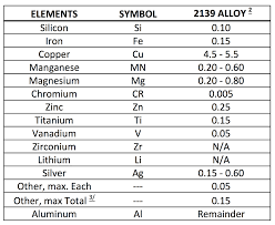 Aluminum Alloy Composition Chart Article Advanced Aluminum Armor Alloys Light Metal Age